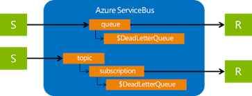 Dead Letter Queue (DLQ) Messages Handling In Azure Topic & Subscription