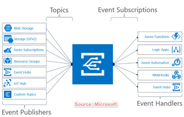 Event Based Solution with Azure Event Grid & Logic Apps.